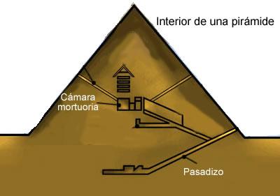 la arquitectura egipcia tumbas