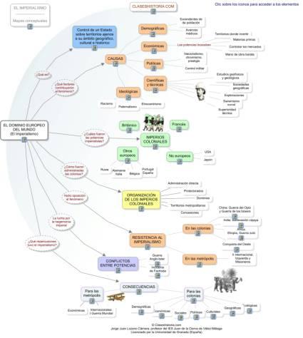Mapa conceptual de la unidad